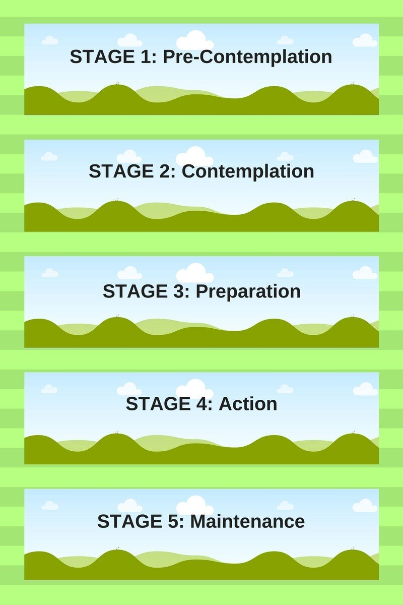 The Stages of Change: A Model for Social Work Students in