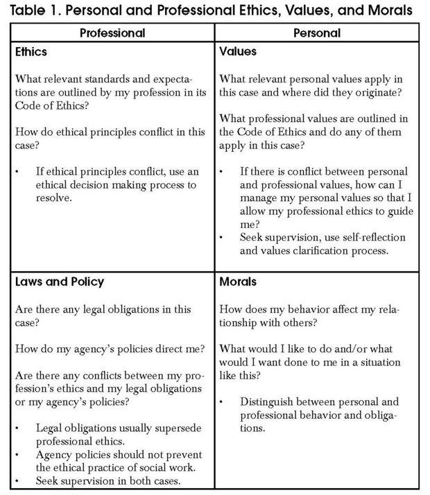 Personal ethics essay