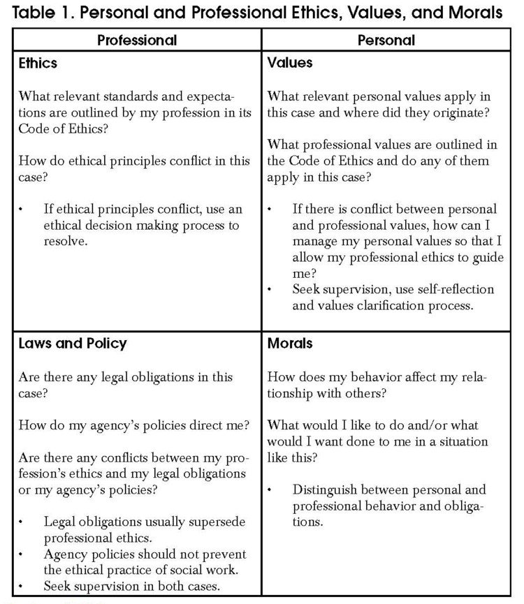 ethical behaviour of managers