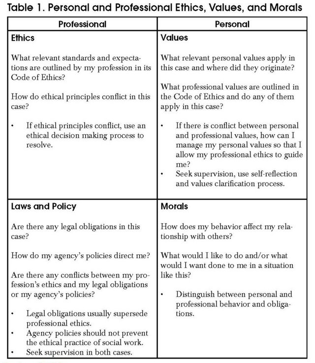 Ethical Dilemma Table 1