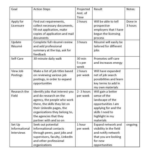 Job Search Plan Chart