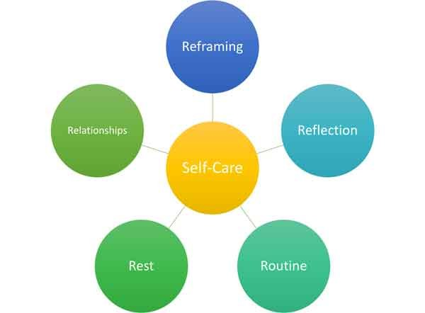 What R Essential Aspects of Self Care