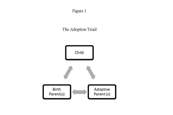 Adoption Triad