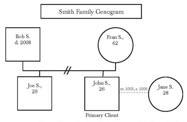 family genogram paper