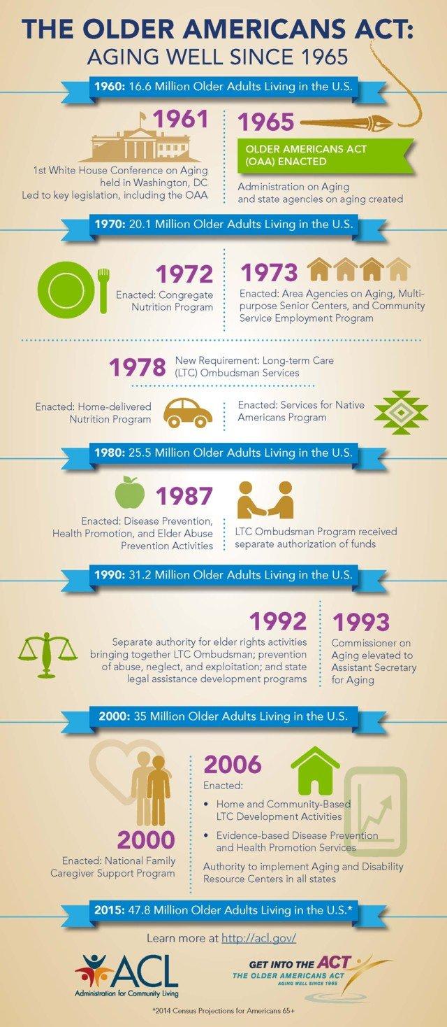 Older Americans Act Timeline