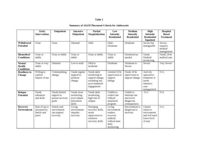 Table 1 Adolescent Prescription Drug Abuse