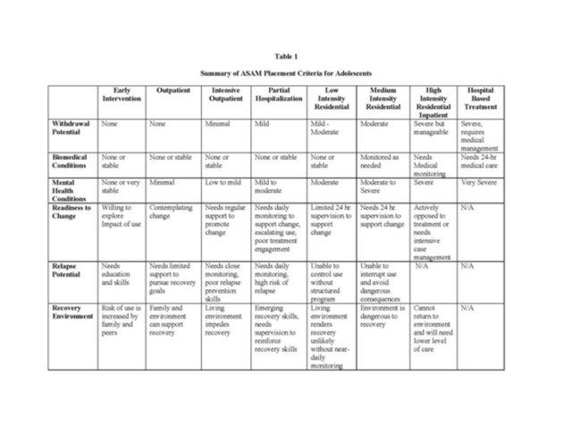 Table 1 Adolescent Prescription Drug Abuse